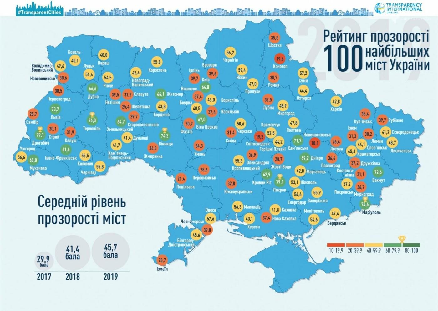 Рейтинг відкритості: 100 найбільших міст України. На якому місці Лубни?, фото-3