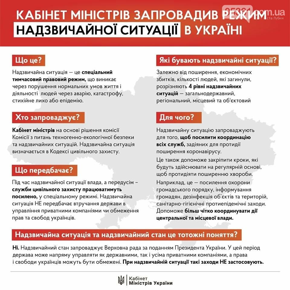 Режим надзвичайної ситуації запроваджений по всій території України на 30 днів, фото-1