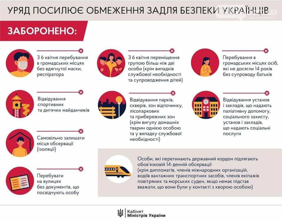 З 6 квітня набувають чинності нові обмежувальні заходи по всій території України, фото-1