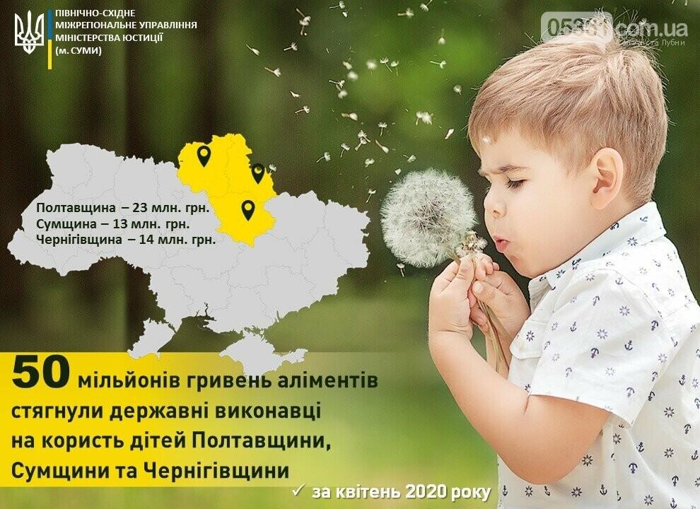 23 мільйони гривень аліментів було перераховано у квітні дітям Полтавщини, фото-1