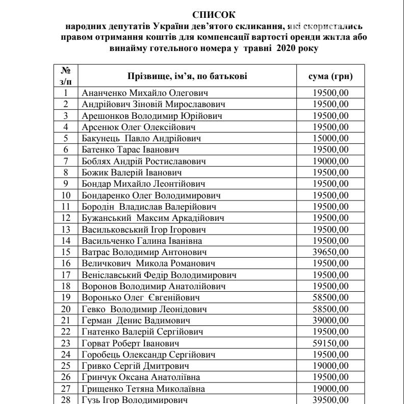 Хто з народних депутатів від Полтавщини отримав компенсацію за оренду житла, фото-1