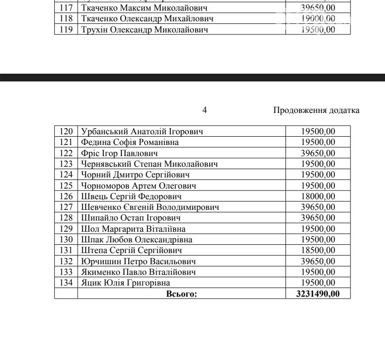 Хто з народних депутатів від Полтавщини отримав компенсацію за оренду житла, фото-5