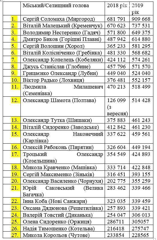 Рейтинг зарплат мерів Полтавщини, фото-1