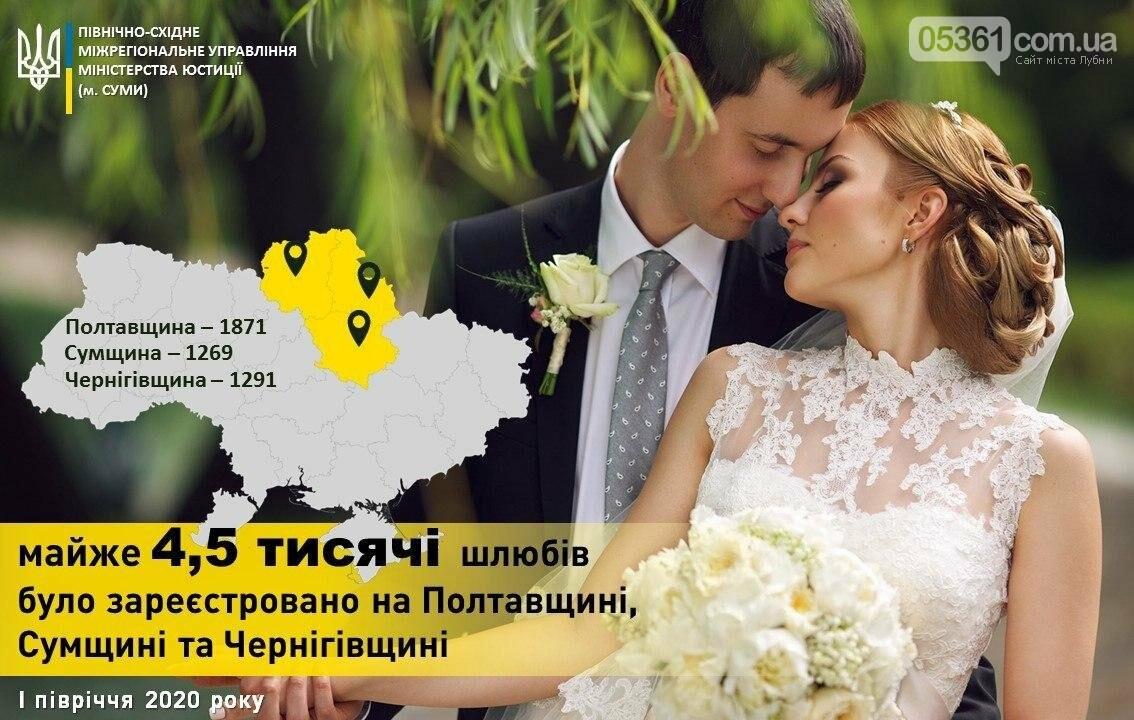 У І півріччі майже 2 тисячі пар створили родини на Полтавщині, фото-1