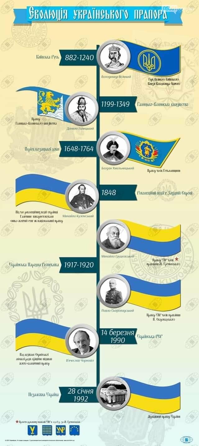 Цікаві факти про Державний Прапор України, фото-1