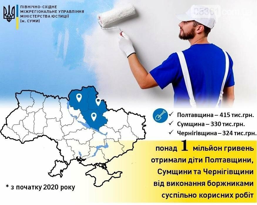 Понад 1 мільйон гривень аліментів від виконання боржниками суспільно корисних робіт, фото-1